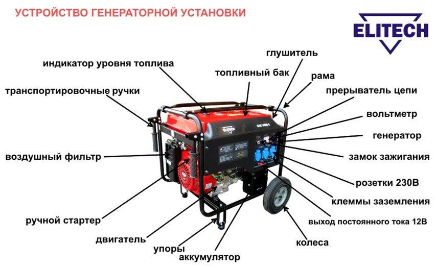 основных частей: двигателя
